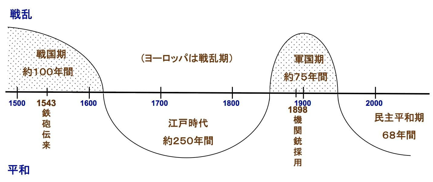日本の戦乱と平和 (クリックで拡大)