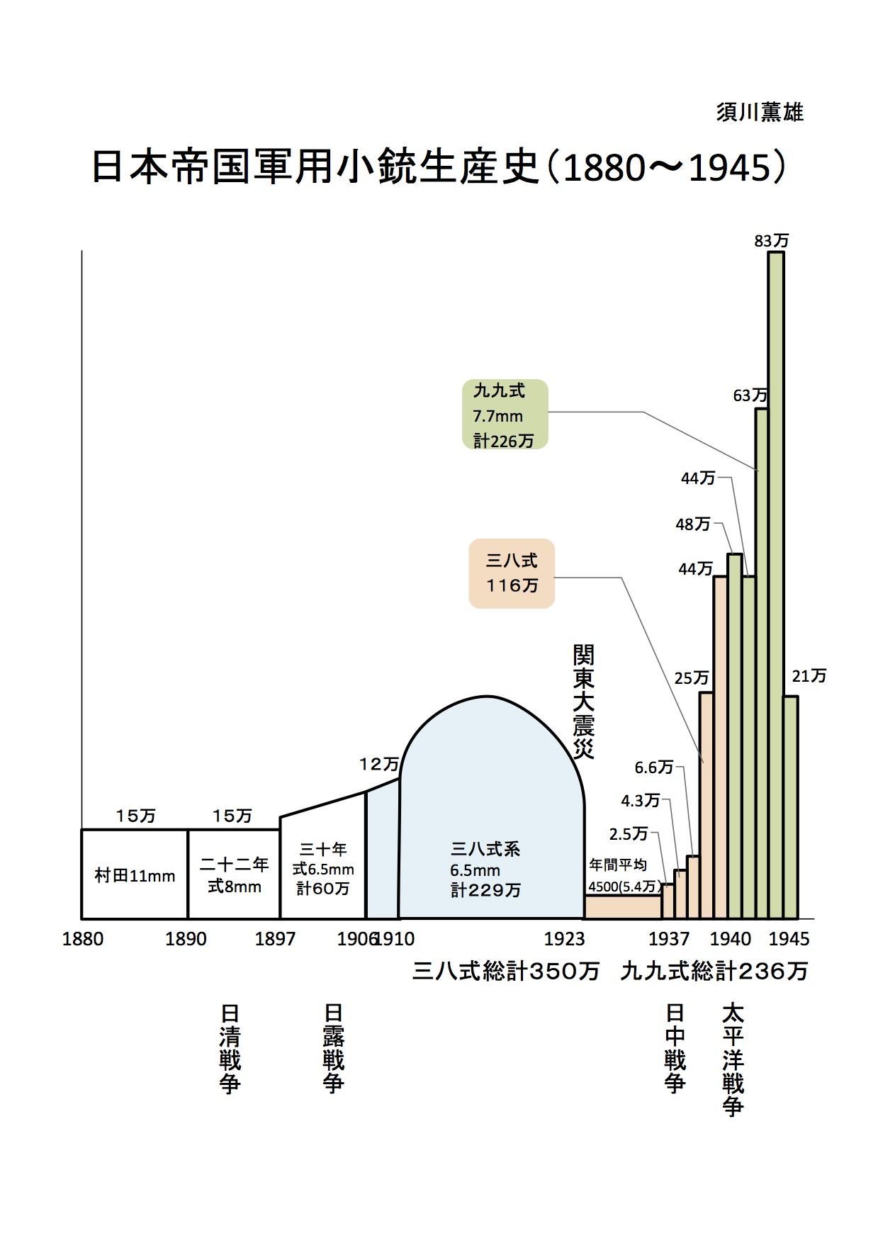 日本帝国軍用小銃生産史(クリックで拡大)
