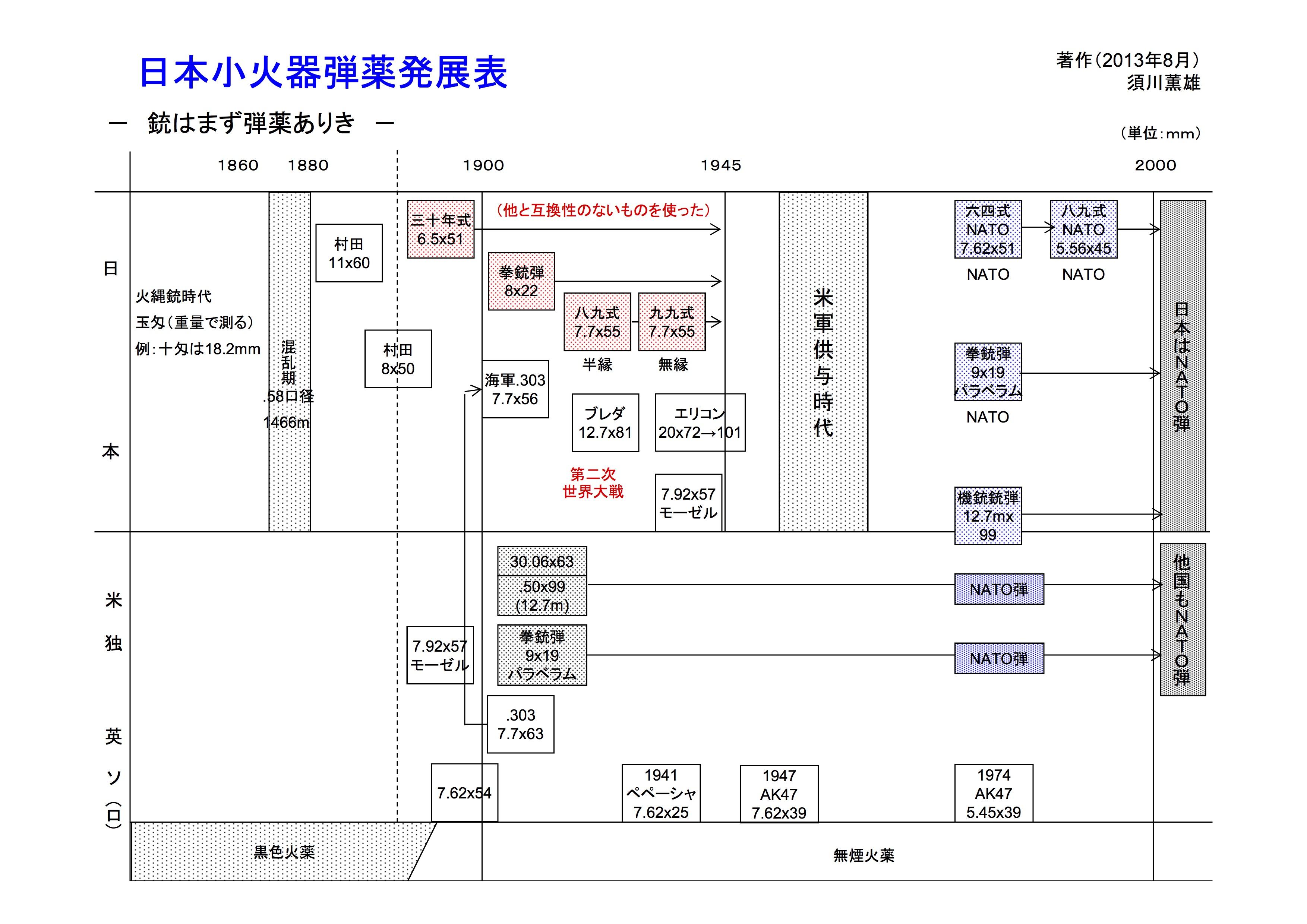 日本小火器弾薬発展表